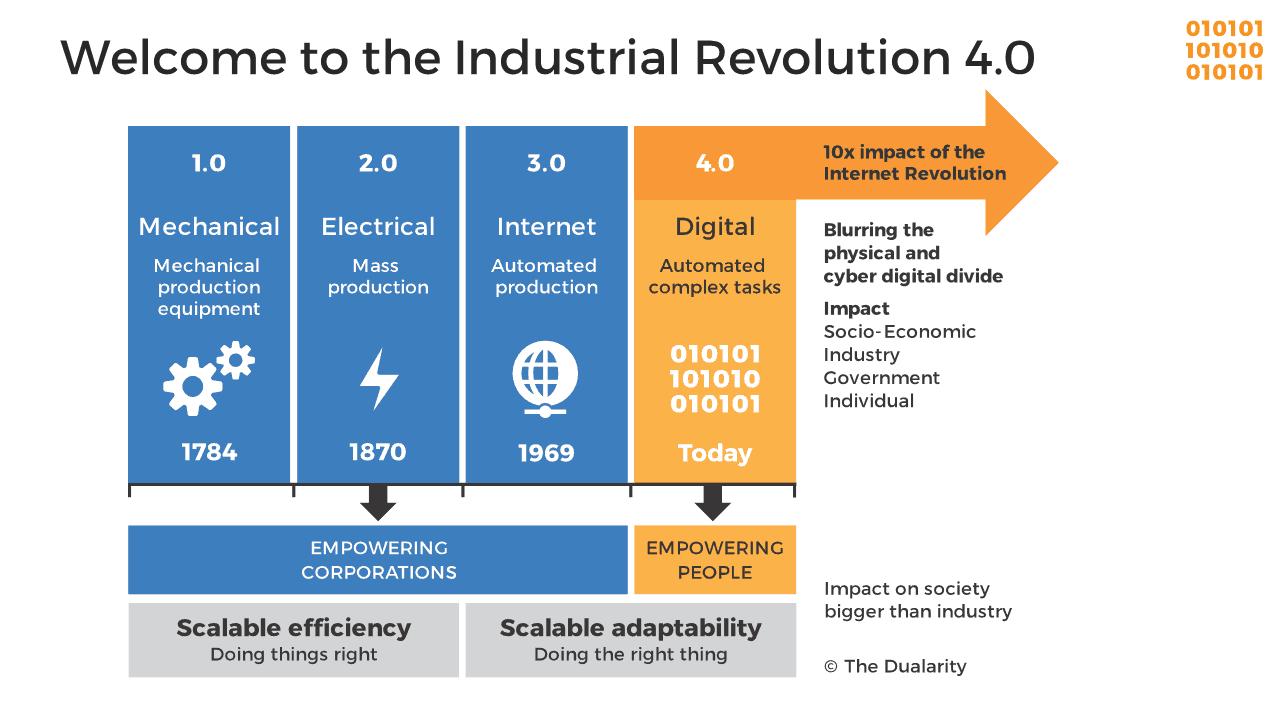 The Industrial Revolution 4 0 The Dualarity